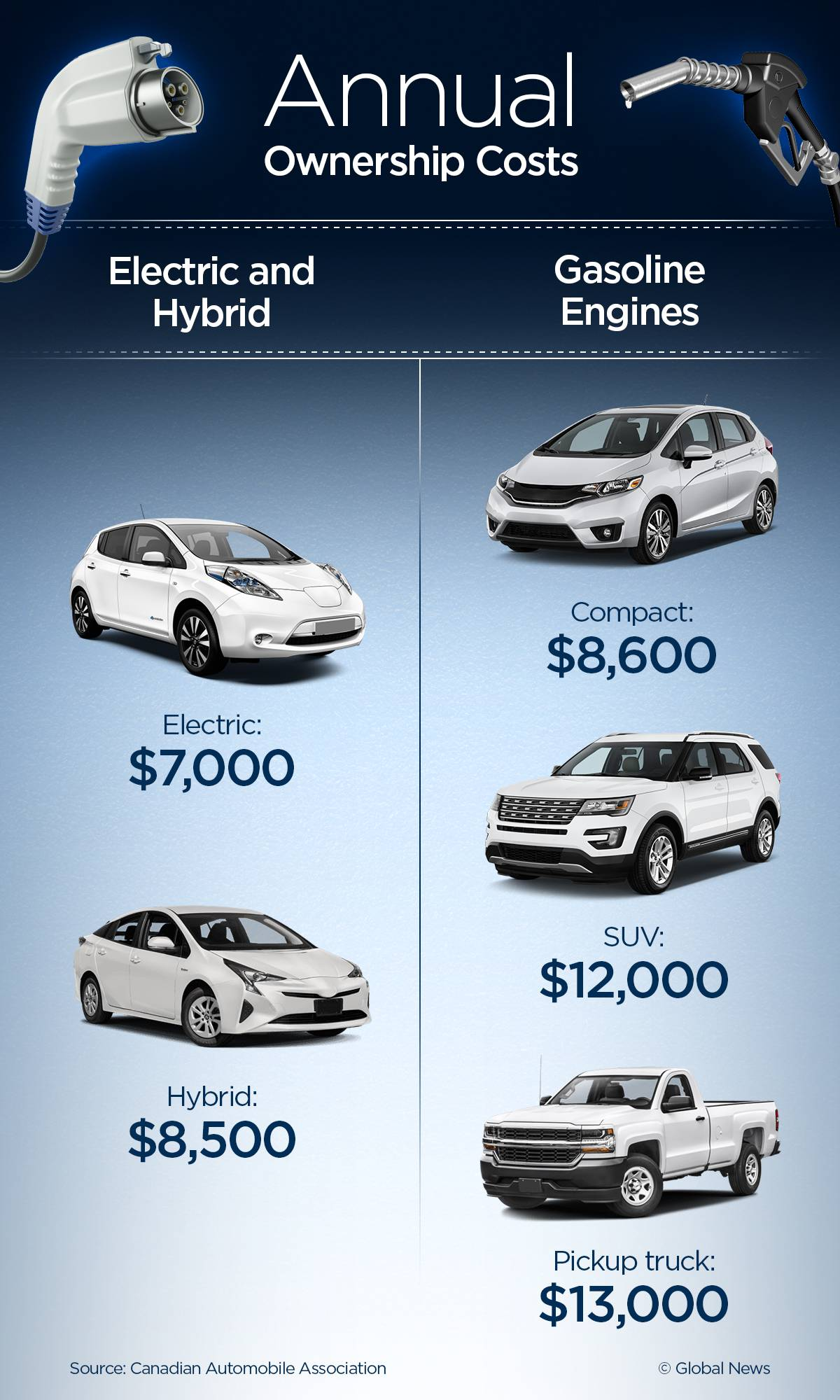 Owning An Electric Or Hybrid Vehicle Could Save You Hundreds Of Dollars A Year In Ownership Costs Including Depreciation According To Numbers Provided By